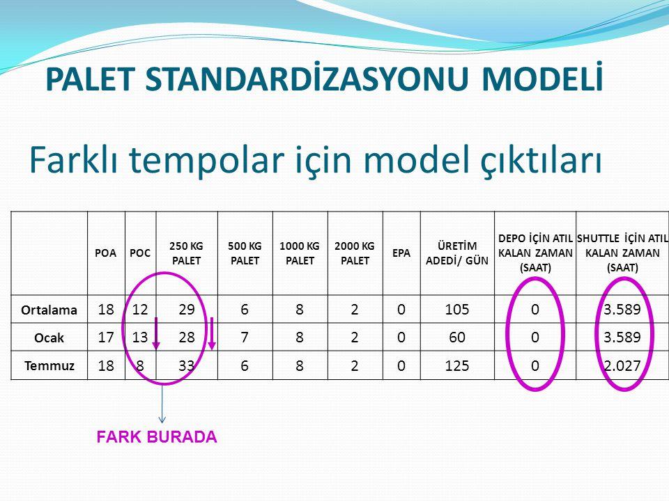 Farklı tempolar için model çıktıları FARK BURADA POAPOC 250 KG PALET 500 KG PALET 1000 KG PALET 2000 KG PALET EPA ÜRETİM ADEDİ/ GÜN DEPO İÇİN ATIL KAL