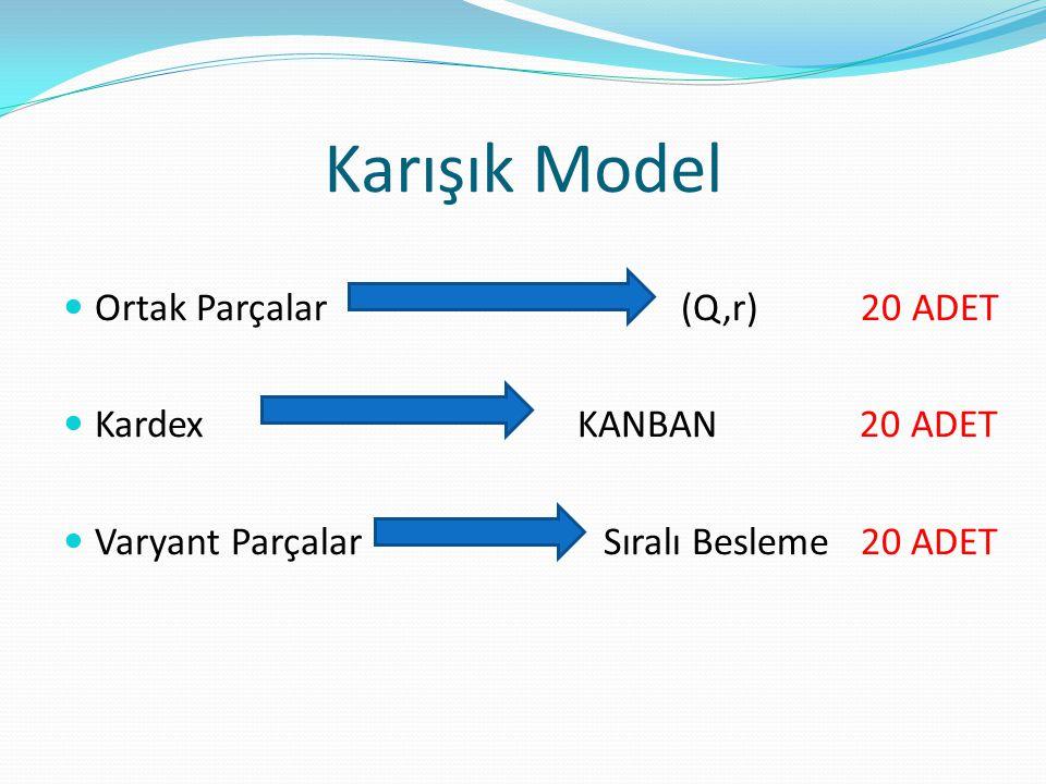 Karışık Model Ortak Parçalar (Q,r) 20 ADET Kardex KANBAN 20 ADET Varyant Parçalar Sıralı Besleme 20 ADET
