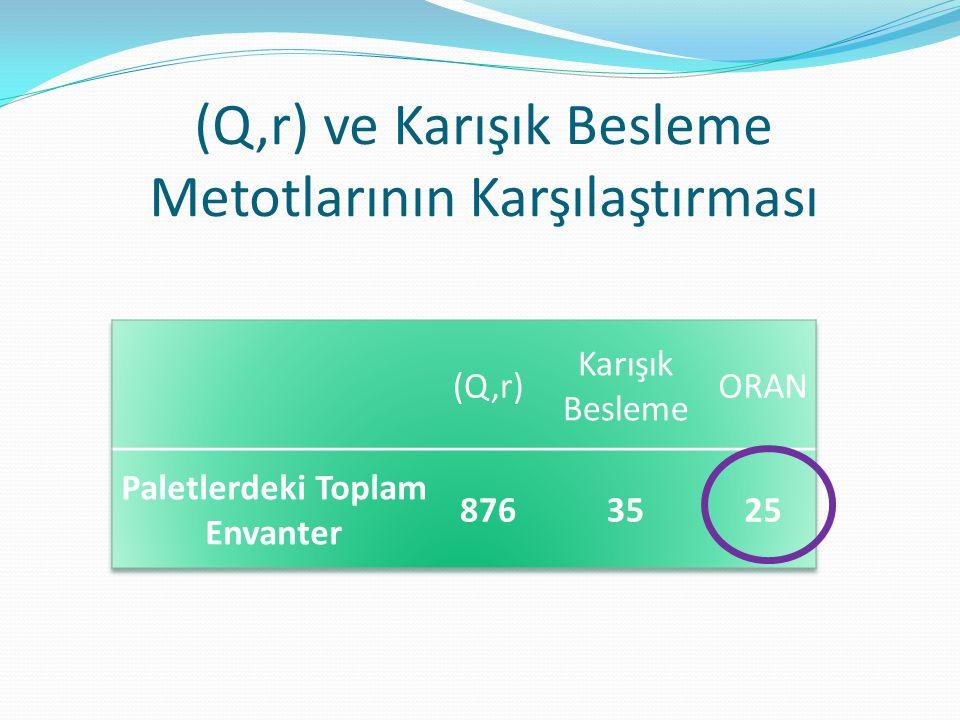 (Q,r) ve Karışık Besleme Metotlarının Karşılaştırması