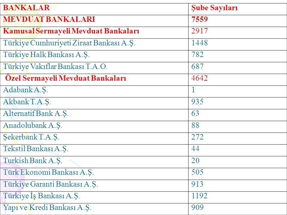 BANKALARŞube Sayıları MEVDUAT BANKALARI7559 Kamusal Sermayeli Mevduat Bankaları2917 Türkiye Cumhuriyeti Ziraat Bankası A.Ş.