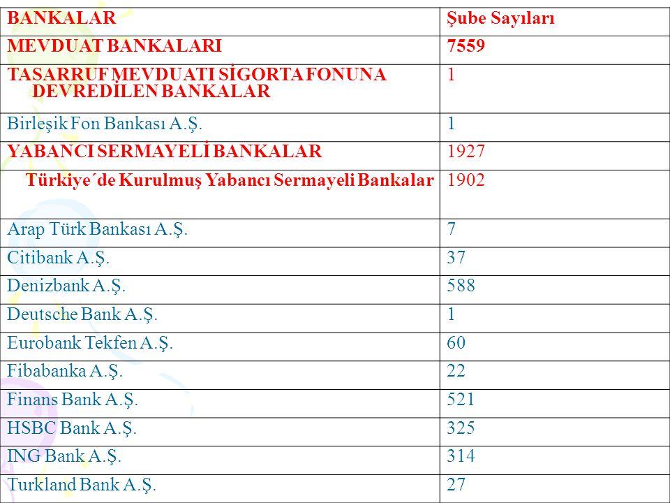 BANKALARŞube Sayıları MEVDUAT BANKALARI7559 TASARRUF MEVDUATI SİGORTA FONUNA DEVREDİLEN BANKALAR 1 Birleşik Fon Bankası A.Ş.