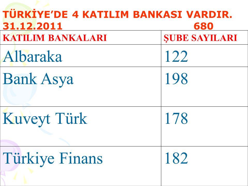 KATILIM BANKALARIŞUBE SAYILARI Albaraka122 Bank Asya198 Kuveyt Türk178 Türkiye Finans182 TÜRKİYE'DE 4 KATILIM BANKASI VARDIR.