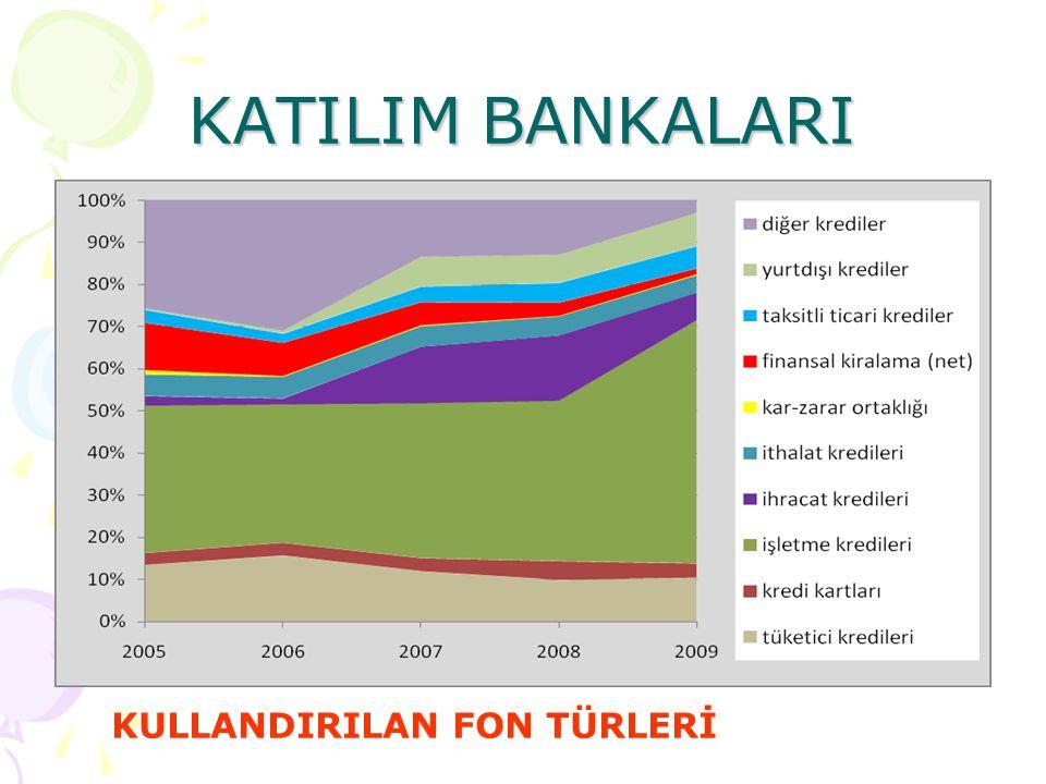 KATILIM BANKALARI KULLANDIRILAN FON TÜRLERİ
