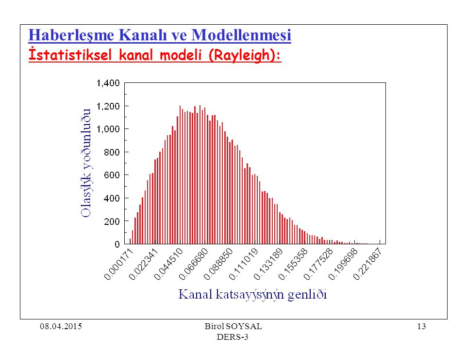 08.04.2015Birol SOYSAL DERS-3 13 Haberleşme Kanalı ve Modellenmesi İstatistiksel kanal modeli (Rayleigh):