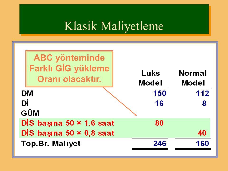 GİG Tahmini GİG Yük Oranı Tahmini Faaliyet Hacmi = GİG 2,000,000 Yükleme Oranı 40,000 DİS == 50 YL/DİS Klasik Maliyetleme