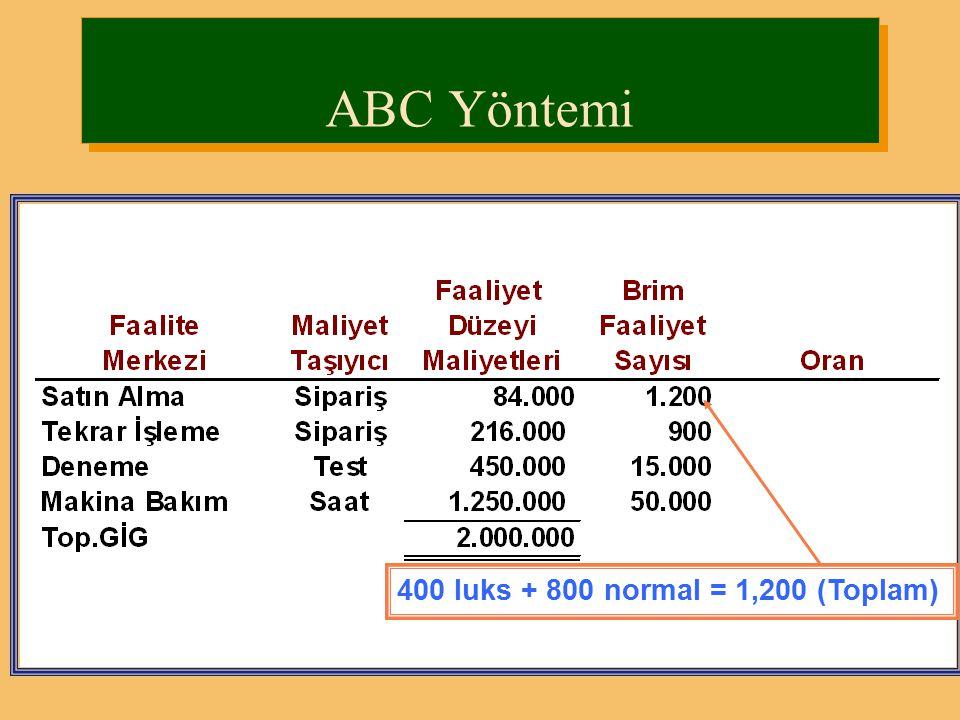 Üretsan ABC yöntemine geçmek istemektedir. İki mamül için aşağıdaki verilerden yararlanarak br maliyet hesaplayalım. ABC Yöntemi