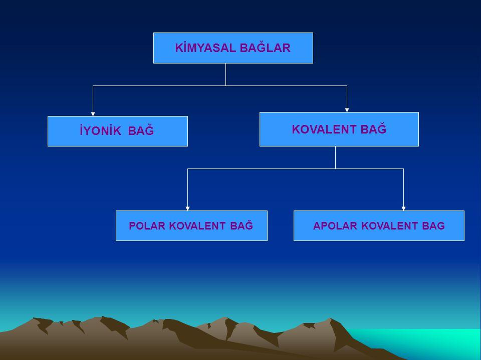 KİMYASAL BAĞLAR İYONİK BAĞ KOVALENT BAĞ POLAR KOVALENT BAĞAPOLAR KOVALENT BAG