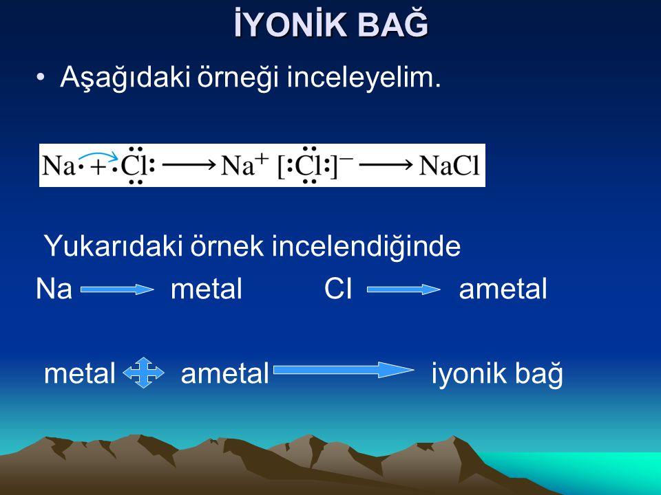 İYONİK BAĞ Aşağıdaki örneği inceleyelim. Yukarıdaki örnek incelendiğinde Na metal CI ametal metal ametal iyonik bağ