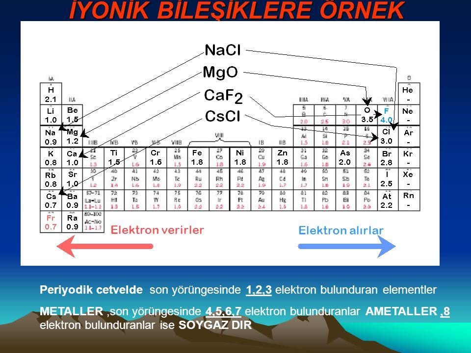 İYONİK BİLEŞİKLERE ÖRNEK Elektron verirlerElektron alırlar Periyodik cetvelde son yörüngesinde 1,2,3 elektron bulunduran elementler METALLER,son yörün