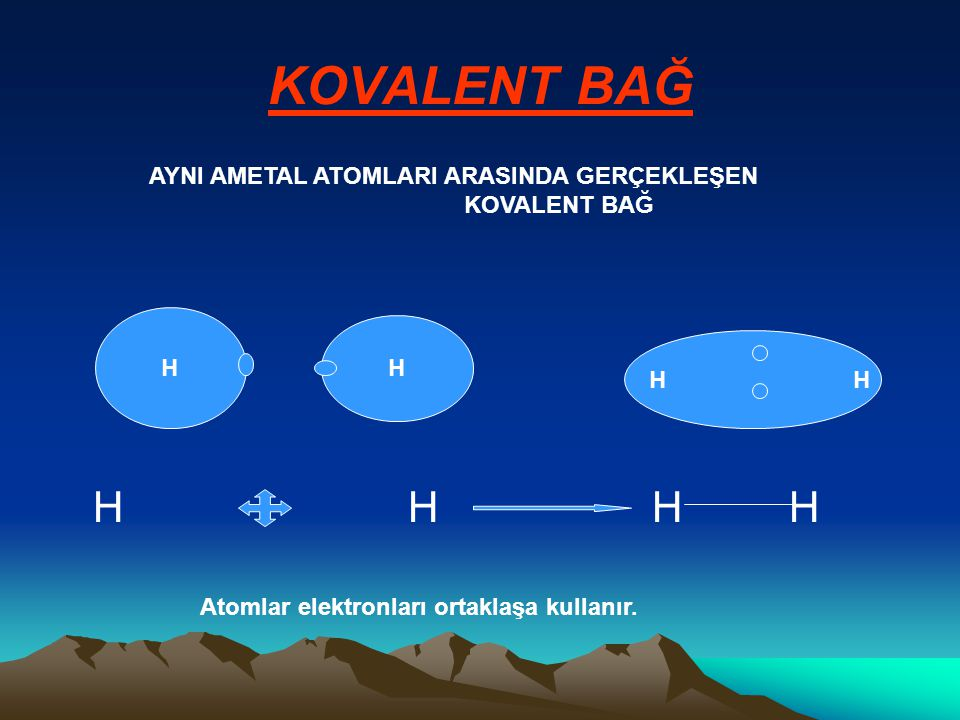 KOVALENT BAĞ H H H H H H H H Atomlar elektronları ortaklaşa kullanır. AYNI AMETAL ATOMLARI ARASINDA GERÇEKLEŞEN KOVALENT BAĞ