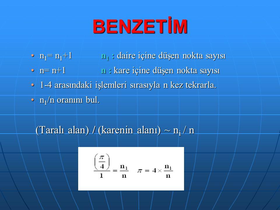 BENZETİM n 1 = n 1 +1n 1 : daire içine düşen nokta sayısın 1 = n 1 +1n 1 : daire içine düşen nokta sayısı n= n+1 n : kare içine düşen nokta sayısın= n+1 n : kare içine düşen nokta sayısı 1-4 arasındaki işlemleri sırasıyla n kez tekrarla.1-4 arasındaki işlemleri sırasıyla n kez tekrarla.