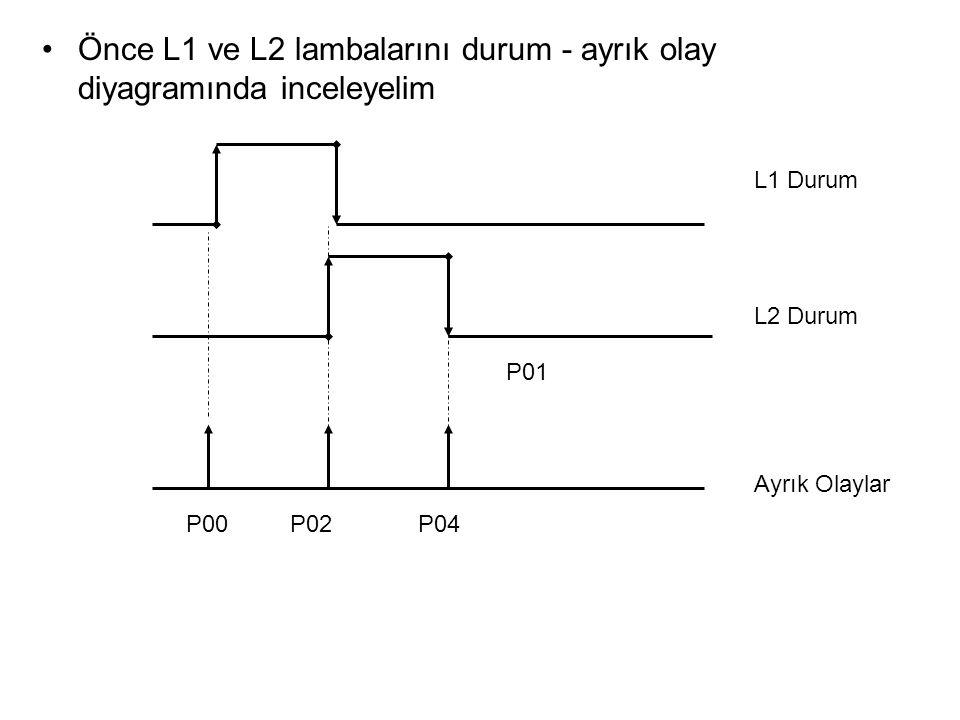 L1 lambasının durmunu aktif edenler L2 çalışmazken ayrık olay P00`ın aktif olması; lambanın durumunu pasif edenler ise ayrık olaylar L1 çalışırken ayrık olay P01 ve P04 ün gerçeklenmesidir.