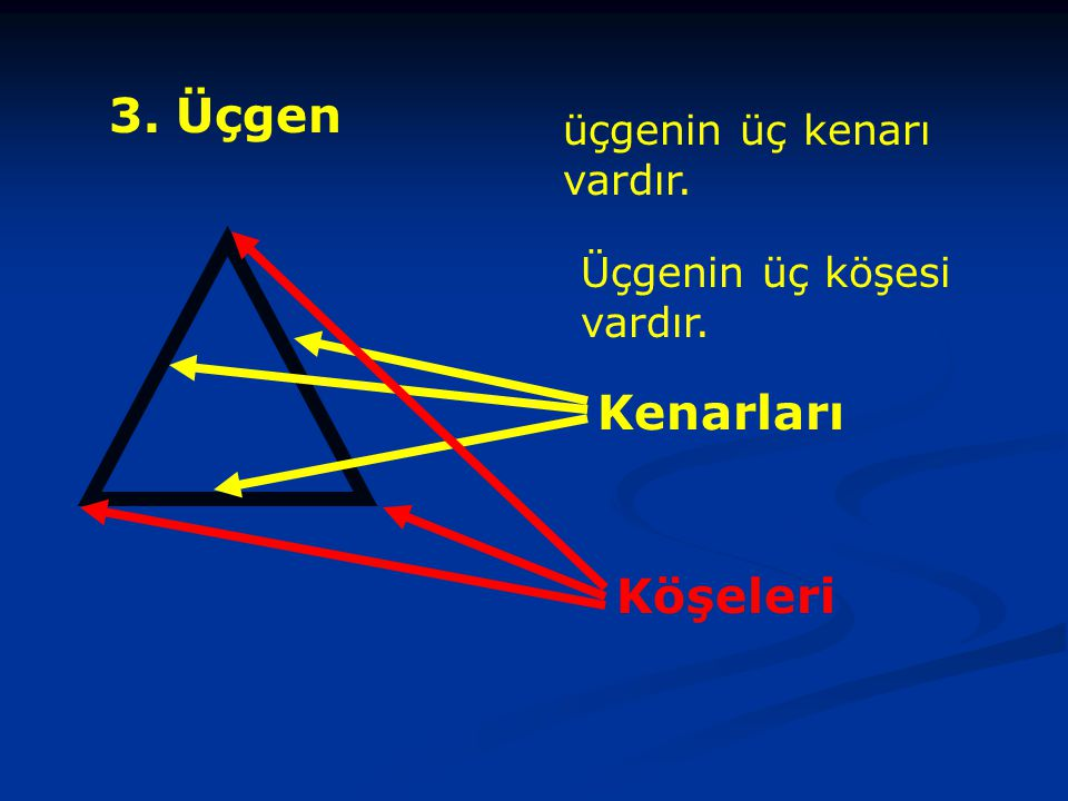 3. Üçgen üçgenin üç kenarı vardır. Üçgenin üç köşesi vardır. Kenarları Köşeleri