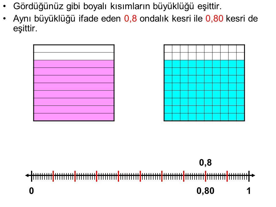 Gördüğünüz gibi boyalı kısımların büyüklüğü eşittir. Aynı büyüklüğü ifade eden 0,8 ondalık kesri ile 0,80 kesri de eşittir. 01 0,8 0,80