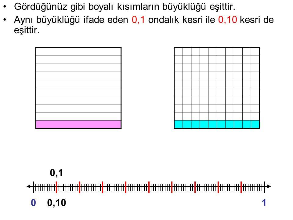 Gördüğünüz gibi boyalı kısımların büyüklüğü eşittir. Aynı büyüklüğü ifade eden 0,1 ondalık kesri ile 0,10 kesri de eşittir. 01 0,1 0,10