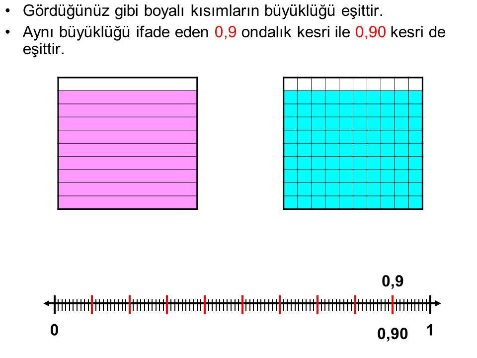 Gördüğünüz gibi boyalı kısımların büyüklüğü eşittir. Aynı büyüklüğü ifade eden 0,9 ondalık kesri ile 0,90 kesri de eşittir. 01 0,9 0,90