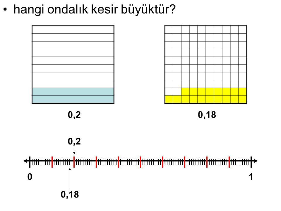 hangi ondalık kesir büyüktür? 01 0,2 0,18 0,20,18
