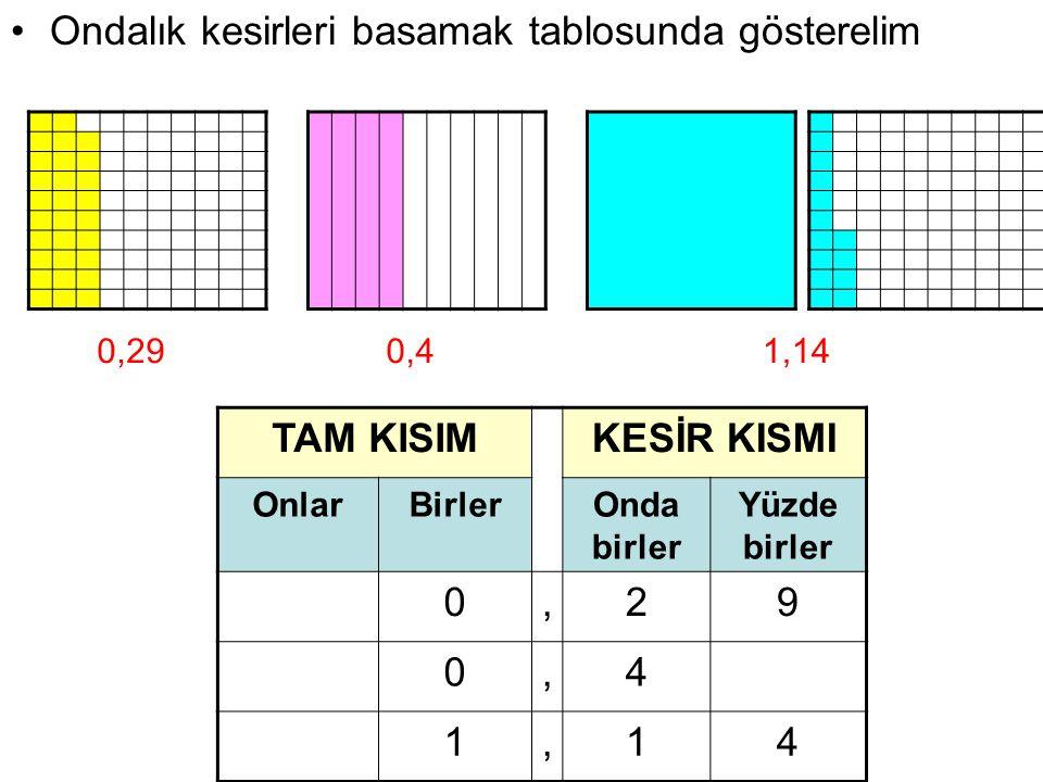 Ondalık kesirleri basamak tablosunda gösterelim 0,291,140,4 TAM KISIMKESİR KISMI OnlarBirlerOnda birler Yüzde birler 0,29 0,4 1,14