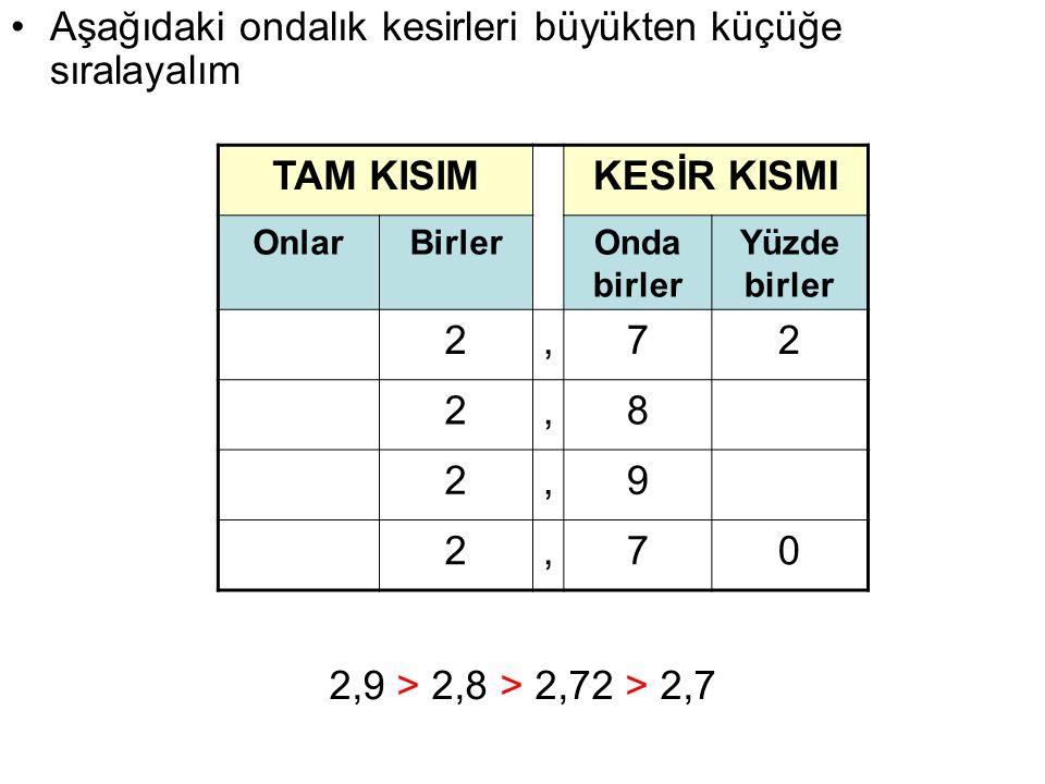 TAM KISIMKESİR KISMI OnlarBirlerOnda birler Yüzde birler 2,72 2,8 2,9 2,70 Aşağıdaki ondalık kesirleri büyükten küçüğe sıralayalım 2,9 > 2,8 > 2,72 >