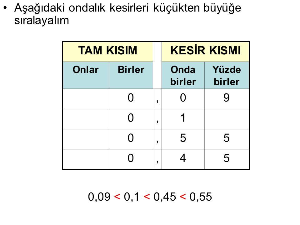 TAM KISIMKESİR KISMI OnlarBirlerOnda birler Yüzde birler 0,09 0,1 0,55 0,45 Aşağıdaki ondalık kesirleri küçükten büyüğe sıralayalım 0,09 < 0,1 < 0,45 < 0,55