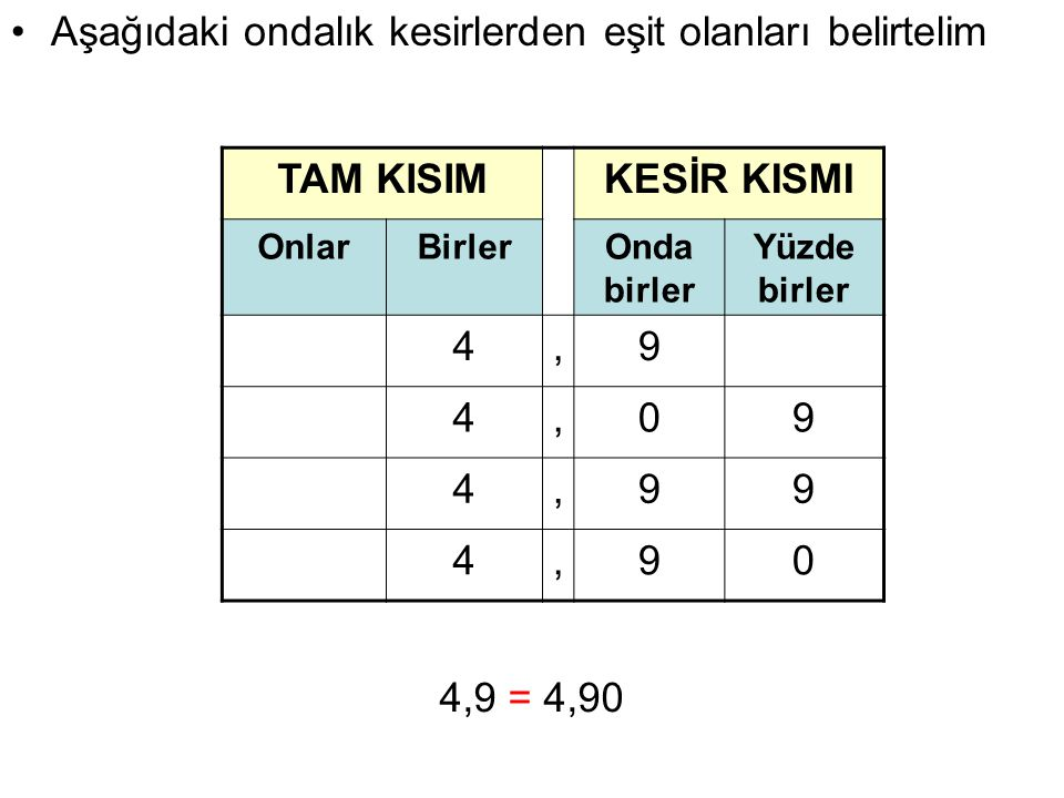 TAM KISIMKESİR KISMI OnlarBirlerOnda birler Yüzde birler 4,9 4,09 4,99 4,90 Aşağıdaki ondalık kesirlerden eşit olanları belirtelim 4,9 = 4,90