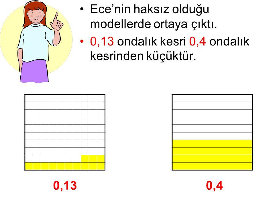 Ece'nin haksız olduğu modellerde ortaya çıktı. 0,13 ondalık kesri 0,4 ondalık kesrinden küçüktür. 0,130,4