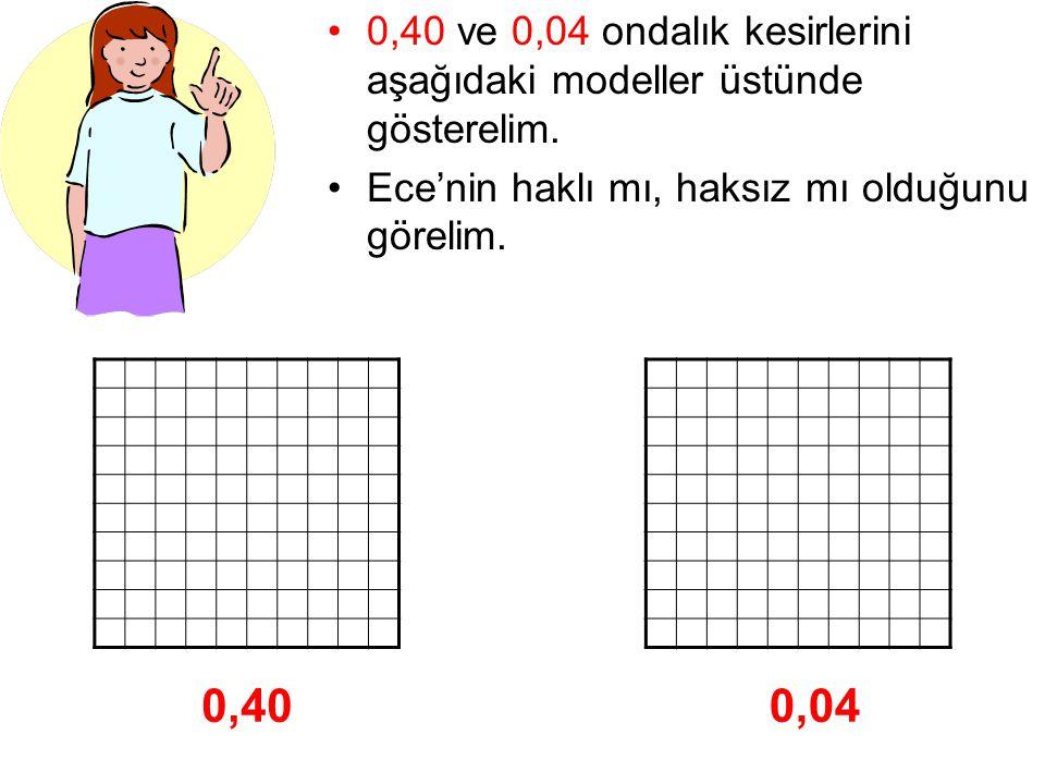 0,40 ve 0,04 ondalık kesirlerini aşağıdaki modeller üstünde gösterelim. Ece'nin haklı mı, haksız mı olduğunu görelim. 0,400,04