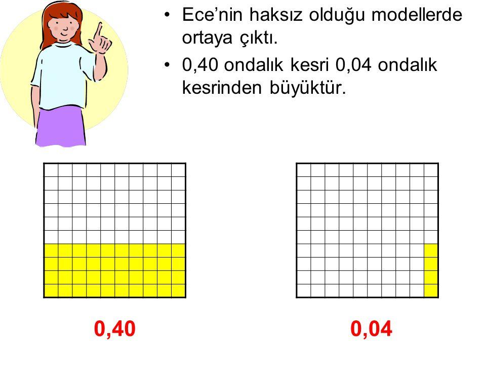 Ece'nin haksız olduğu modellerde ortaya çıktı. 0,40 ondalık kesri 0,04 ondalık kesrinden büyüktür. 0,400,04