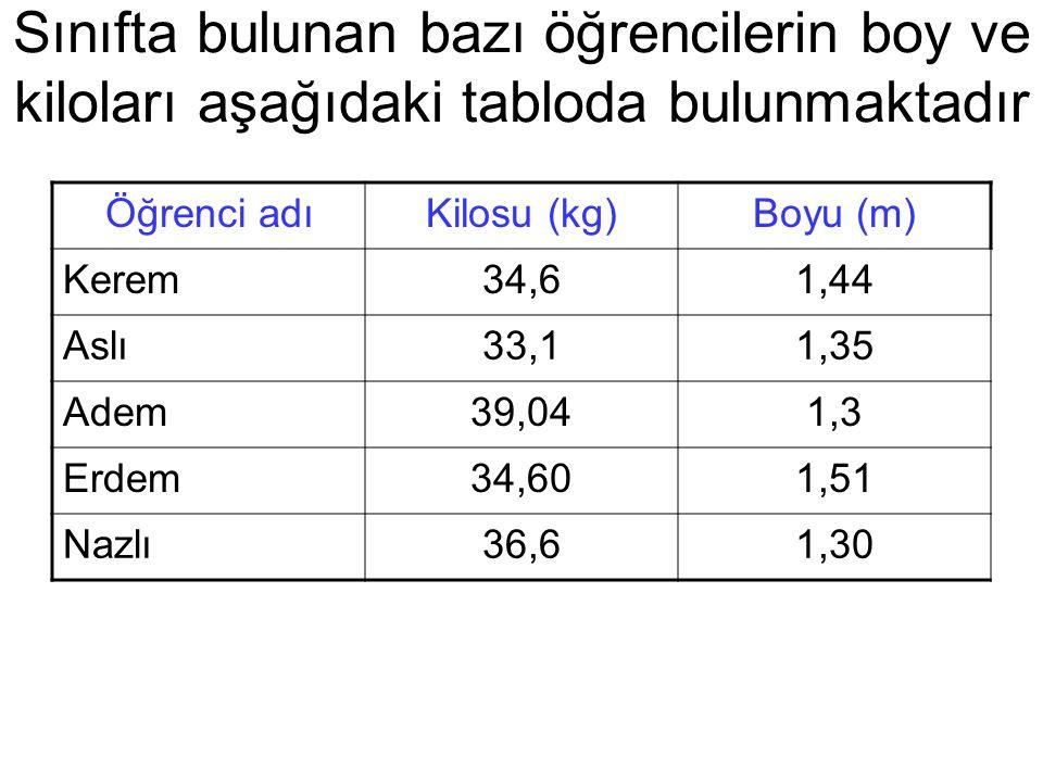 Sınıfta bulunan bazı öğrencilerin boy ve kiloları aşağıdaki tabloda bulunmaktadır Öğrenci adıKilosu (kg)Boyu (m) Kerem34,61,44 Aslı33,11,35 Adem39,041