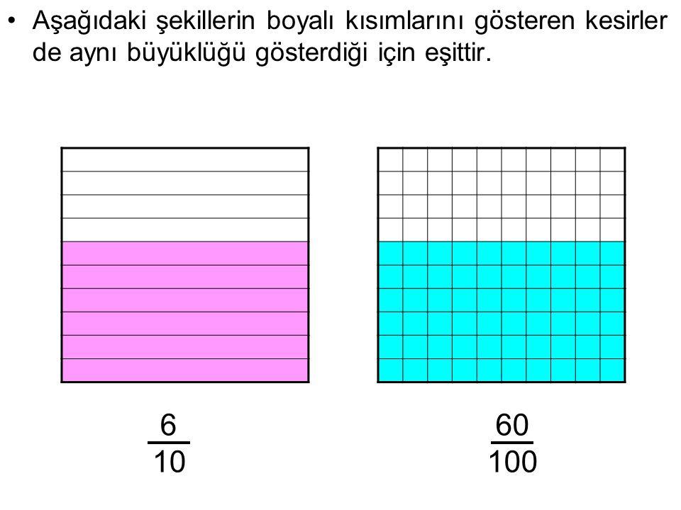 Aşağıdaki şekillerin boyalı kısımlarını gösteren kesirler de aynı büyüklüğü gösterdiği için eşittir. 6 10 60 100