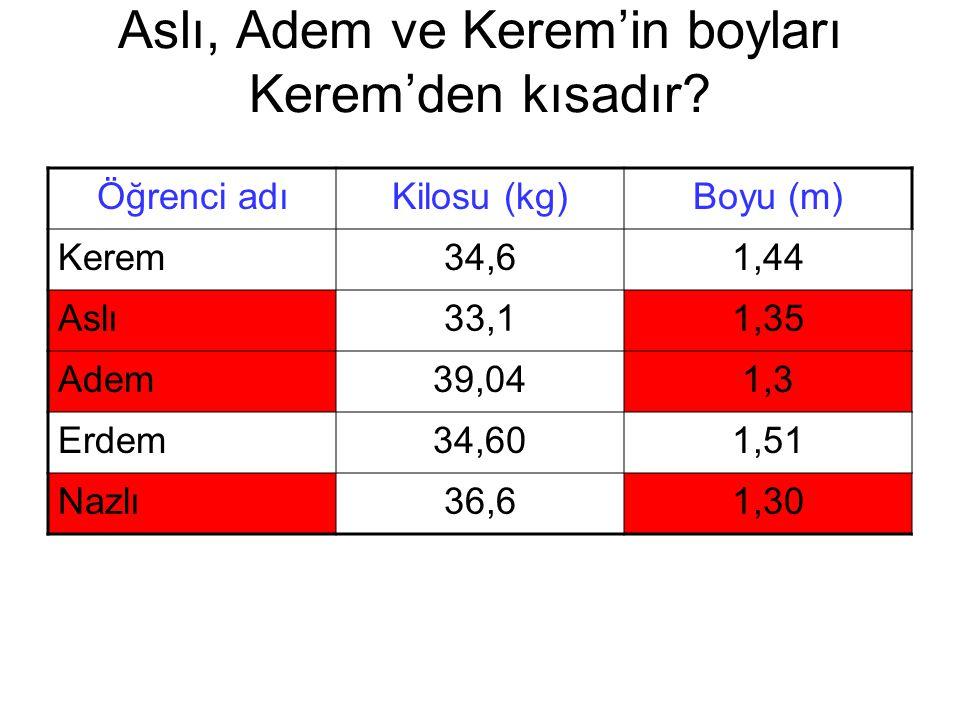 Aslı, Adem ve Kerem'in boyları Kerem'den kısadır? Öğrenci adıKilosu (kg)Boyu (m) Kerem34,61,44 Aslı33,11,35 Adem39,041,3 Erdem34,601,51 Nazlı36,61,30