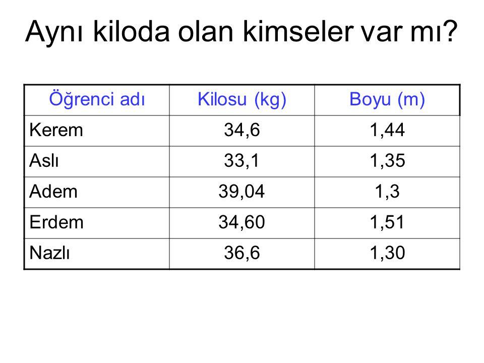 Aynı kiloda olan kimseler var mı? Öğrenci adıKilosu (kg)Boyu (m) Kerem34,61,44 Aslı33,11,35 Adem39,041,3 Erdem34,601,51 Nazlı36,61,30