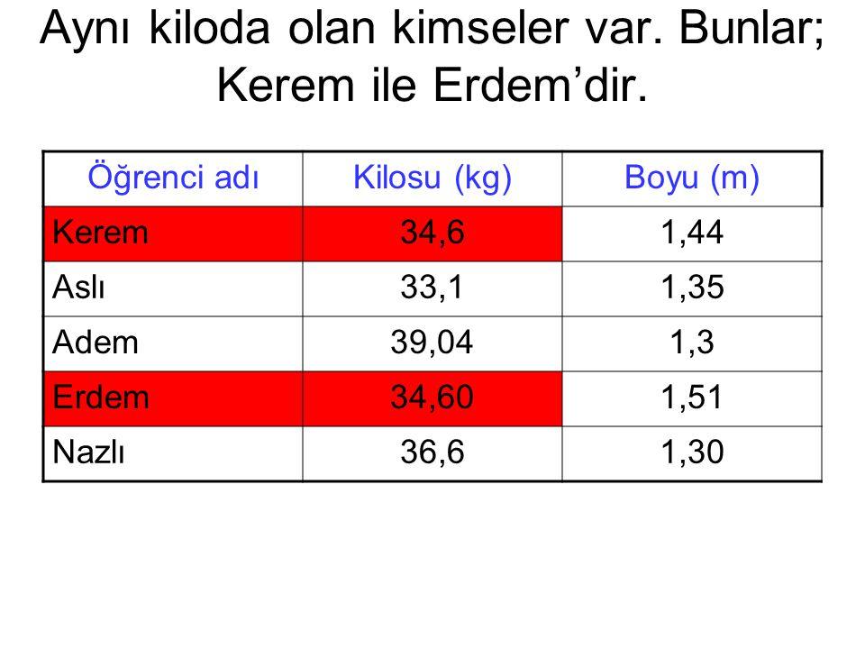 Aynı kiloda olan kimseler var. Bunlar; Kerem ile Erdem'dir. Öğrenci adıKilosu (kg)Boyu (m) Kerem34,61,44 Aslı33,11,35 Adem39,041,3 Erdem34,601,51 Nazl