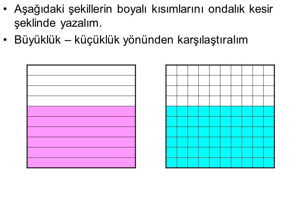 Aşağıdaki şekillerin boyalı kısımlarını ifade eden ondalık kesirler aynı büyüklüğü gösterdiği için eşittir.