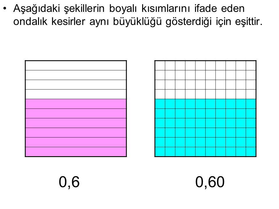 Aşağıdaki şekillerin boyalı kısımlarını ifade eden ondalık kesirler aynı büyüklüğü gösterdiği için eşittir. 0,60,60