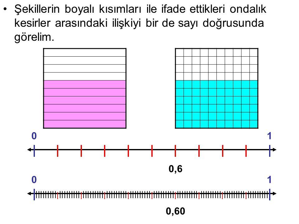 Şekillerin boyalı kısımları ile ifade ettikleri ondalık kesirler arasındaki ilişkiyi bir de sayı doğrusunda görelim. 01 0,6 01 0,60