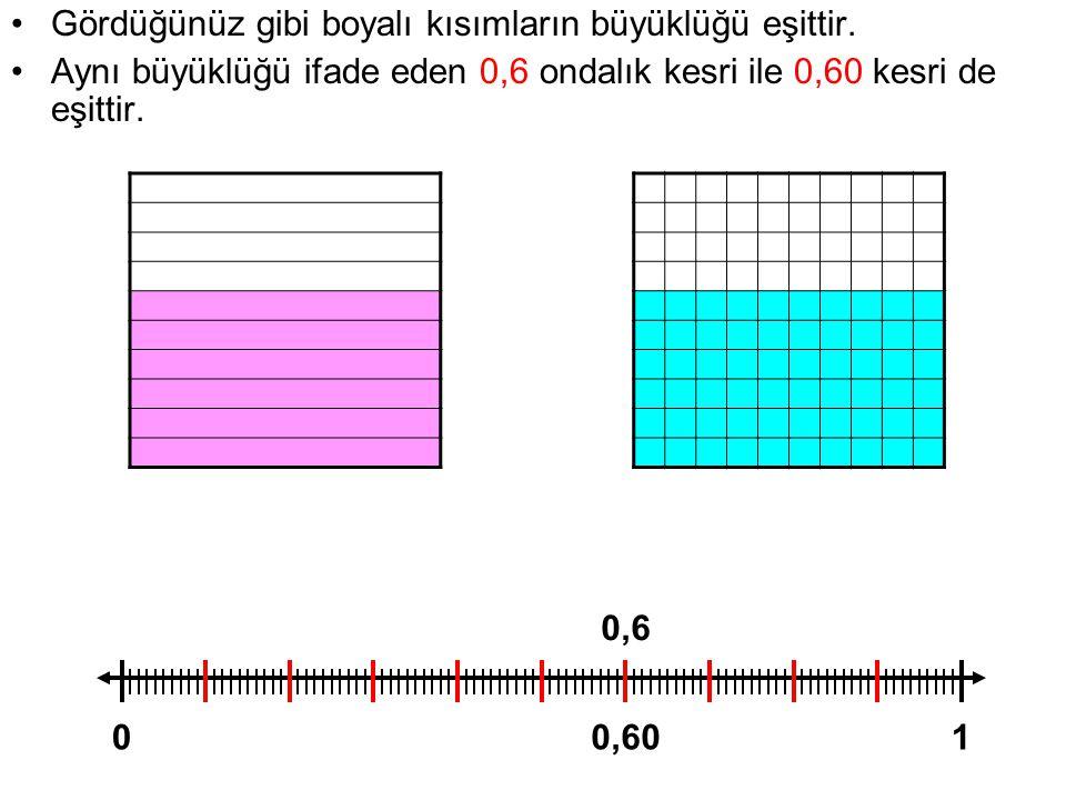 Gördüğünüz gibi boyalı kısımların büyüklüğü eşittir. Aynı büyüklüğü ifade eden 0,6 ondalık kesri ile 0,60 kesri de eşittir. 01 0,6 0,60