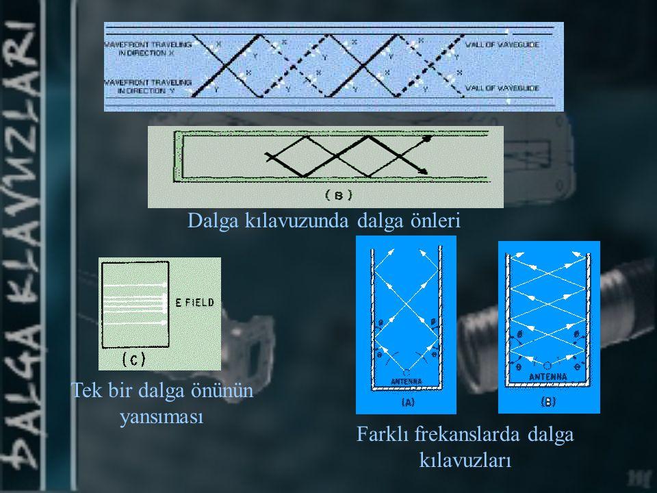 Dalga kılavuzunda dalga önleri Tek bir dalga önünün yansıması Farklı frekanslarda dalga kılavuzları