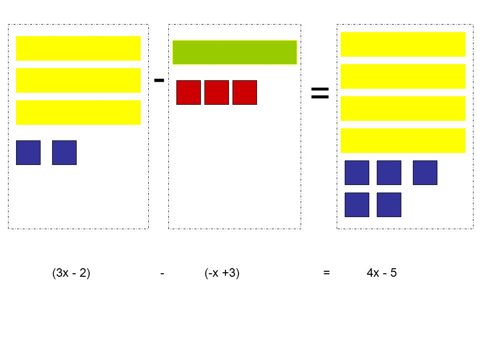 - (3x - 2) - (-x +3) = 4x - 5 =