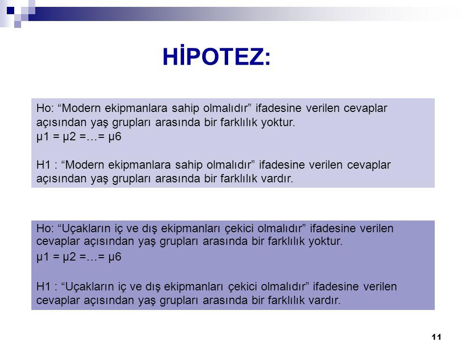 """11 Ho: """"Modern ekipmanlara sahip olmalıdır"""" ifadesine verilen cevaplar açısından yaş grupları arasında bir farklılık yoktur. µ1 = µ2 =…= µ6 H1 : """"Mode"""