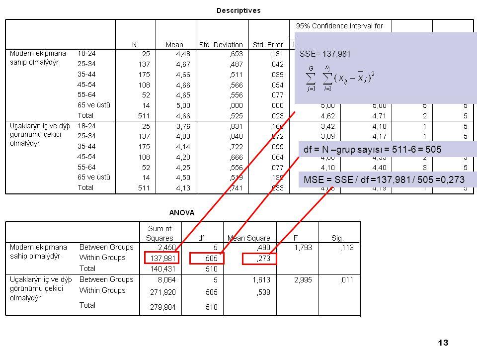 13 MSE = SSE / df =137,981 / 505 =0,273 df = N –grup sayısı = 511-6 = 505 SSE= 137,981