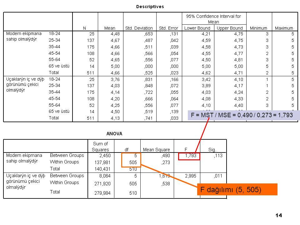 14 F = MST / MSE = 0,490 / 0,273 = 1,793 F dağılımı (5, 505)
