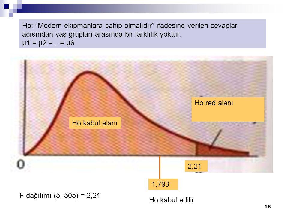 """16 Ho red alanı Ho kabul alanı 2,21 1,793 F dağılımı (5, 505) = 2,21 Ho kabul edilir Ho: """"Modern ekipmanlara sahip olmalıdır"""" ifadesine verilen cevapl"""