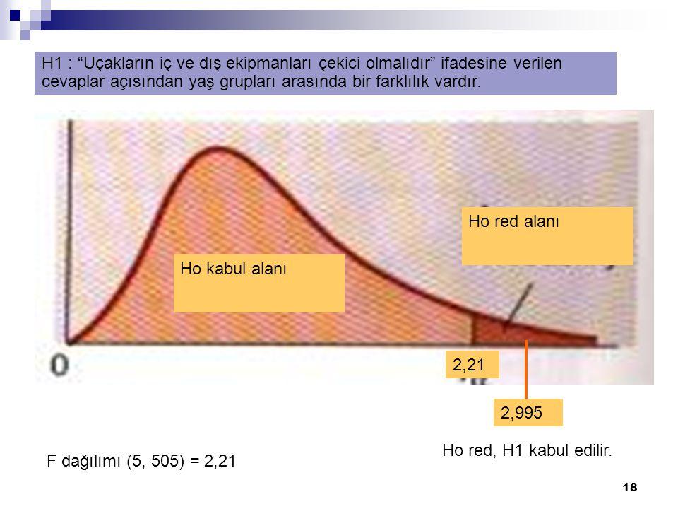 """18 Ho red alanı Ho kabul alanı 2,21 2,995 F dağılımı (5, 505) = 2,21 H1 : """"Uçakların iç ve dış ekipmanları çekici olmalıdır"""" ifadesine verilen cevapla"""