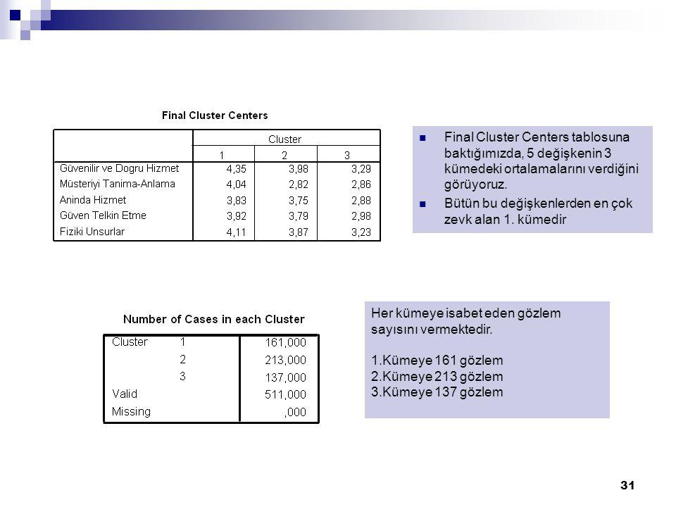 31 Final Cluster Centers tablosuna baktığımızda, 5 değişkenin 3 kümedeki ortalamalarını verdiğini görüyoruz. Bütün bu değişkenlerden en çok zevk alan