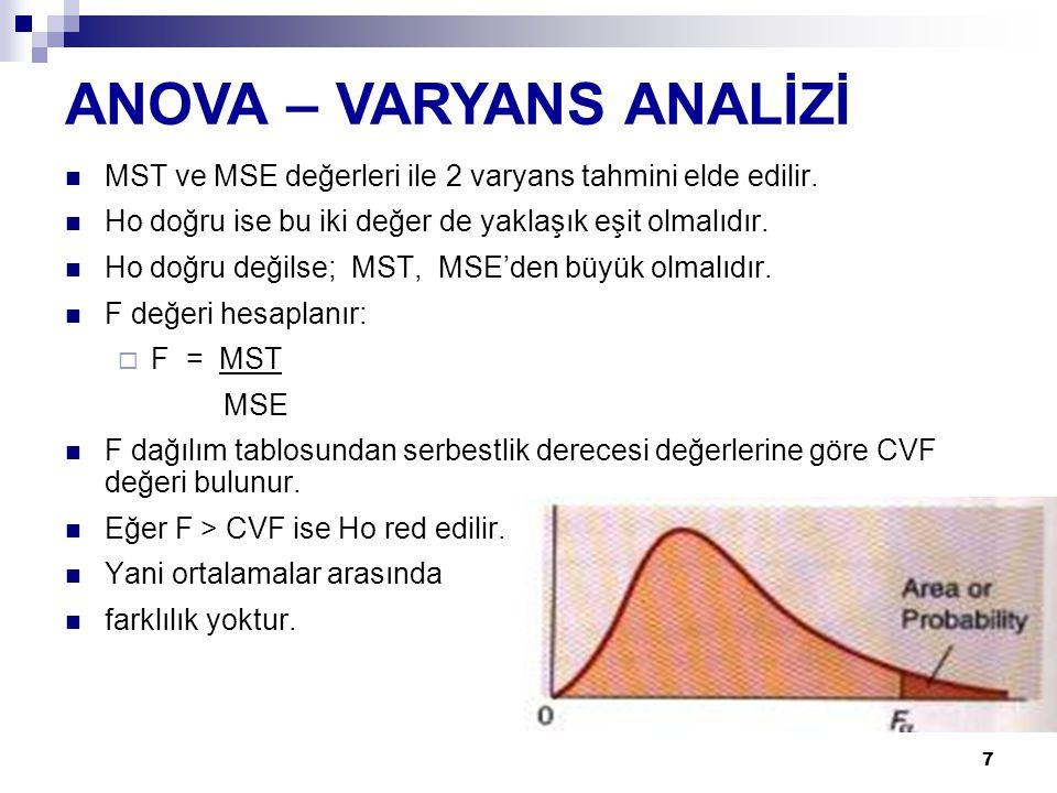 7 MST ve MSE değerleri ile 2 varyans tahmini elde edilir. Ho doğru ise bu iki değer de yaklaşık eşit olmalıdır. Ho doğru değilse; MST, MSE'den büyük o