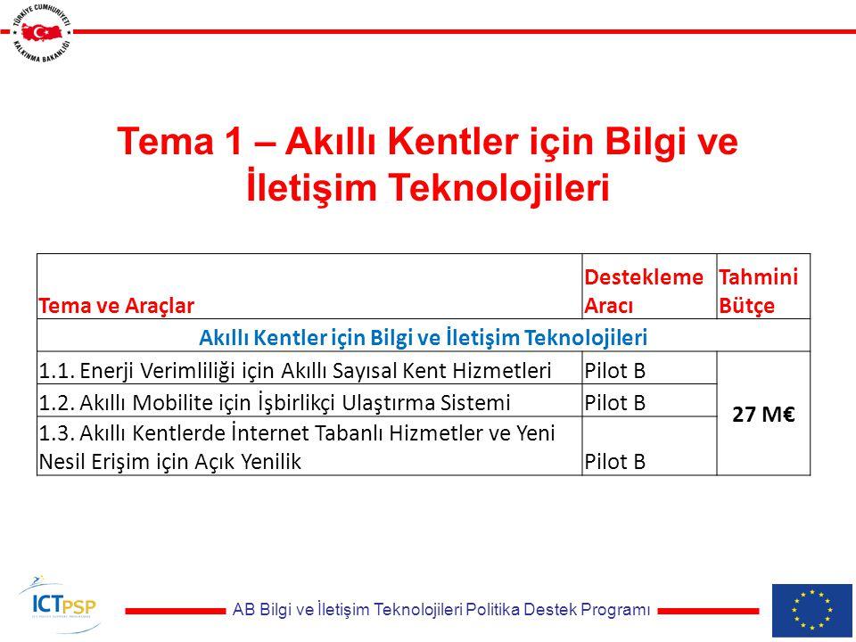 AB Bilgi ve İletişim Teknolojileri Politika Destek Programı Tema ve Araçlar Destekleme Aracı Tahmini Bütçe Akıllı Kentler için Bilgi ve İletişim Teknolojileri 1.1.