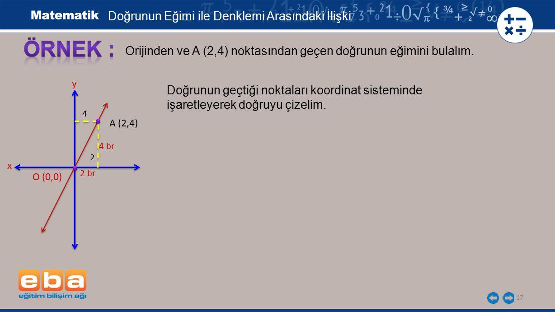 17 Orijinden ve A (2,4) noktasından geçen doğrunun eğimini bulalım. x y O (0,0) 4 br A (2,4) 4 2 br Doğrunun geçtiği noktaları koordinat sisteminde iş