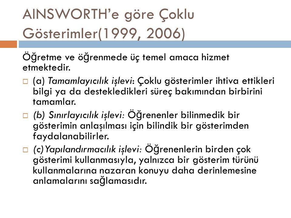 AINSWORTH'e göre Çoklu Gösterimler(1999, 2006) Ö ğ retme ve ö ğ renmede üç temel amaca hizmet etmektedir.  (a) Tamamlayıcılık işlevi: Çoklu gösteriml