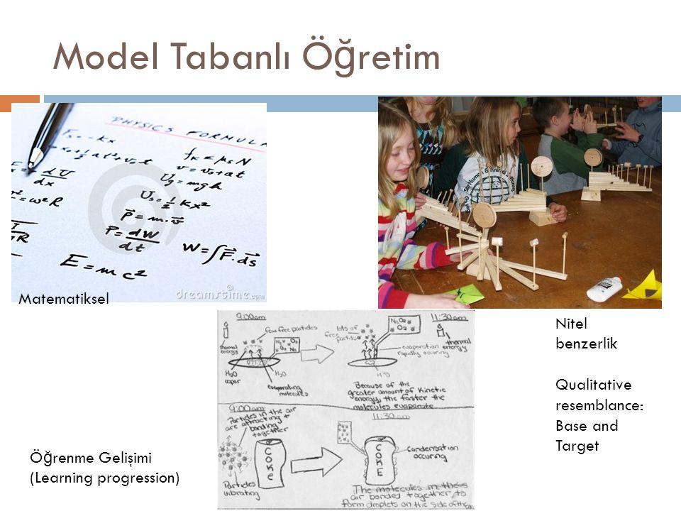 Model Tabanlı Ö ğ retim Matematiksel Nitel benzerlik Qualitative resemblance: Base and Target Ö ğ renme Gelişimi (Learning progression)